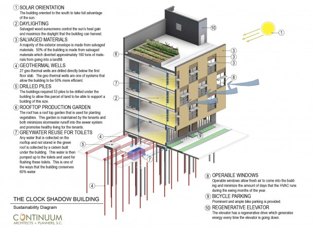 A Living Building